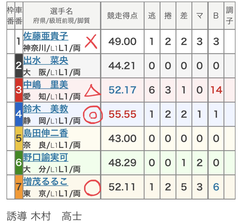 福井競輪 (10/19)「FⅡFBC杯 橋本左内賞」の買い目