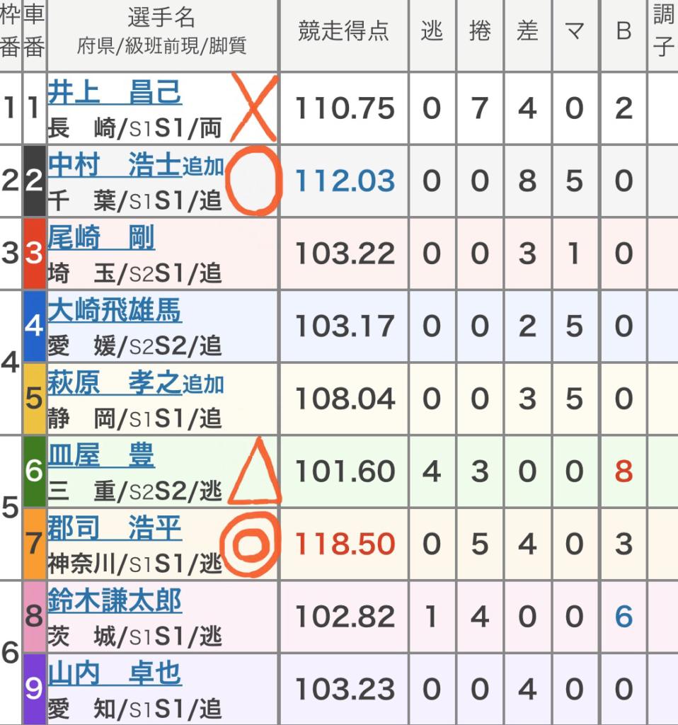 京王閣競輪 (10/20)「GⅢ京王閣記念ゴールドカップレース」の買い目