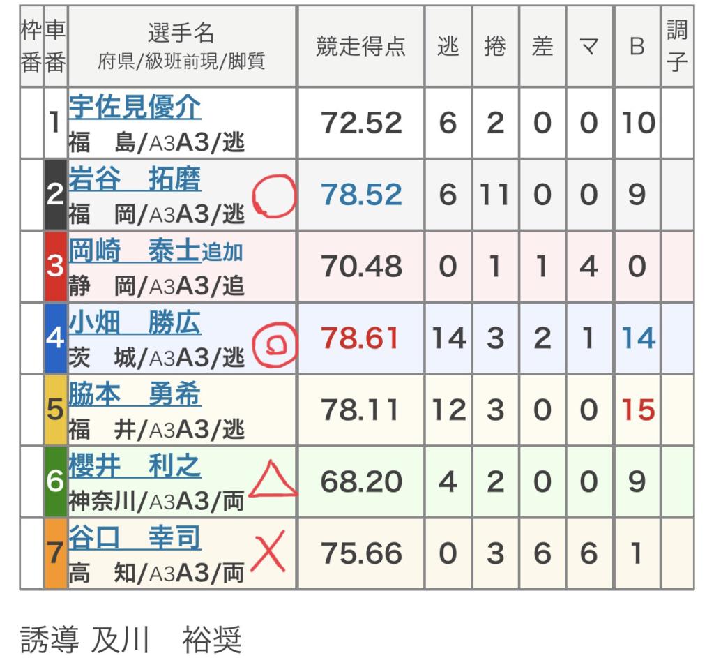 青森競輪 (10/21)「FⅡ青森競輪」の買い目