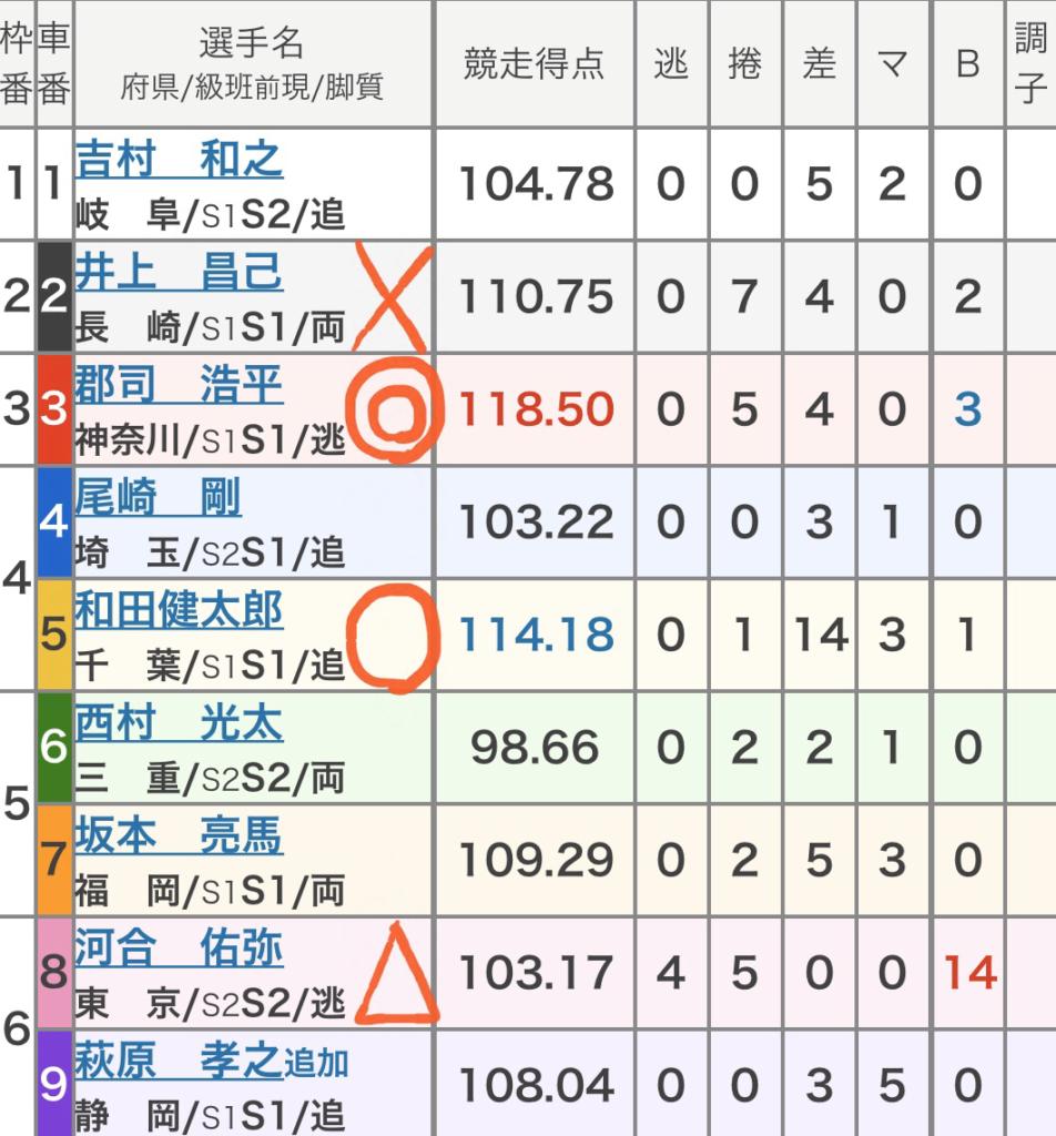 京王閣競輪 (10/21)「GⅢ京王閣記念ゴールドカップレース」の買い目