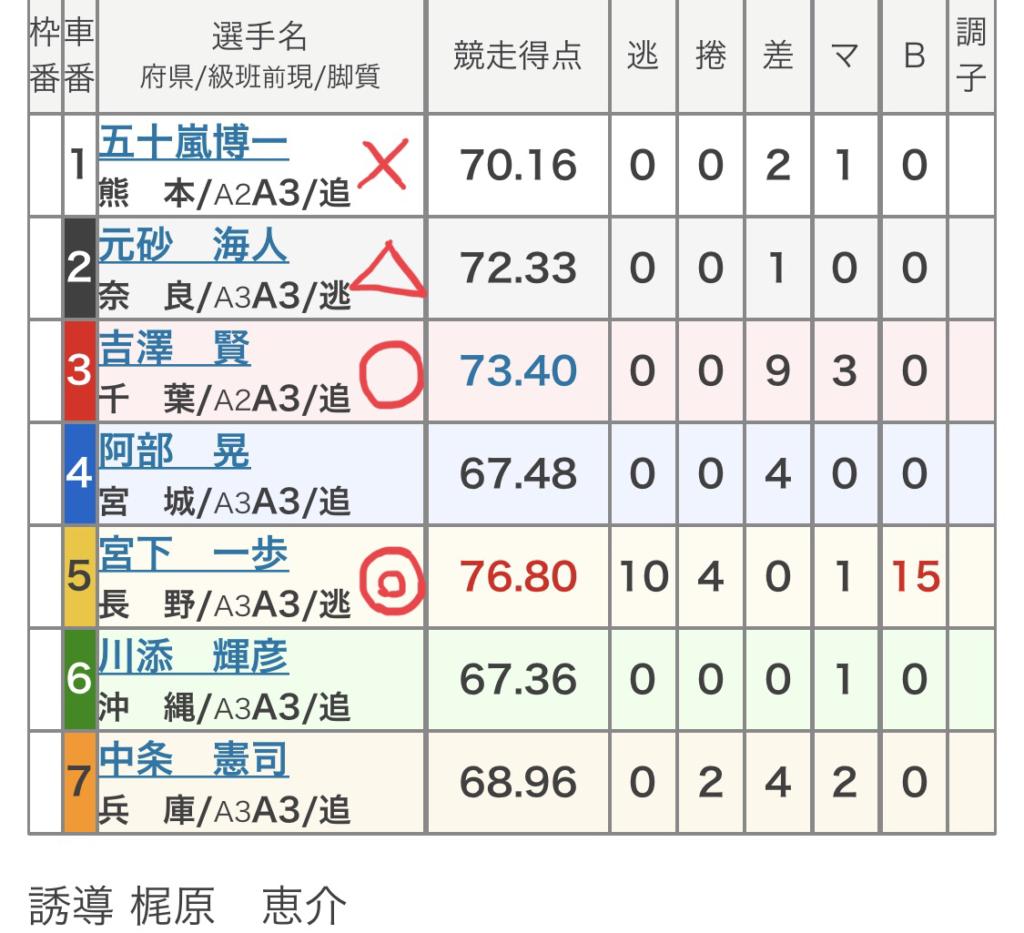 別府競輪 (10/22)「FⅡオッズパーク杯」の買い目