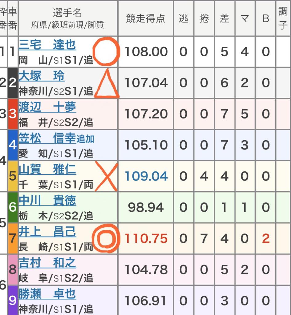 京王閣競輪 (10/22)「GⅢ京王閣記念ゴールドカップレース」の買い目