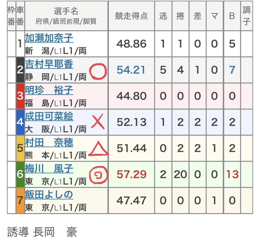 前橋競輪 (10/25)「FⅠFⅡケイドリームスカップ」の買い目