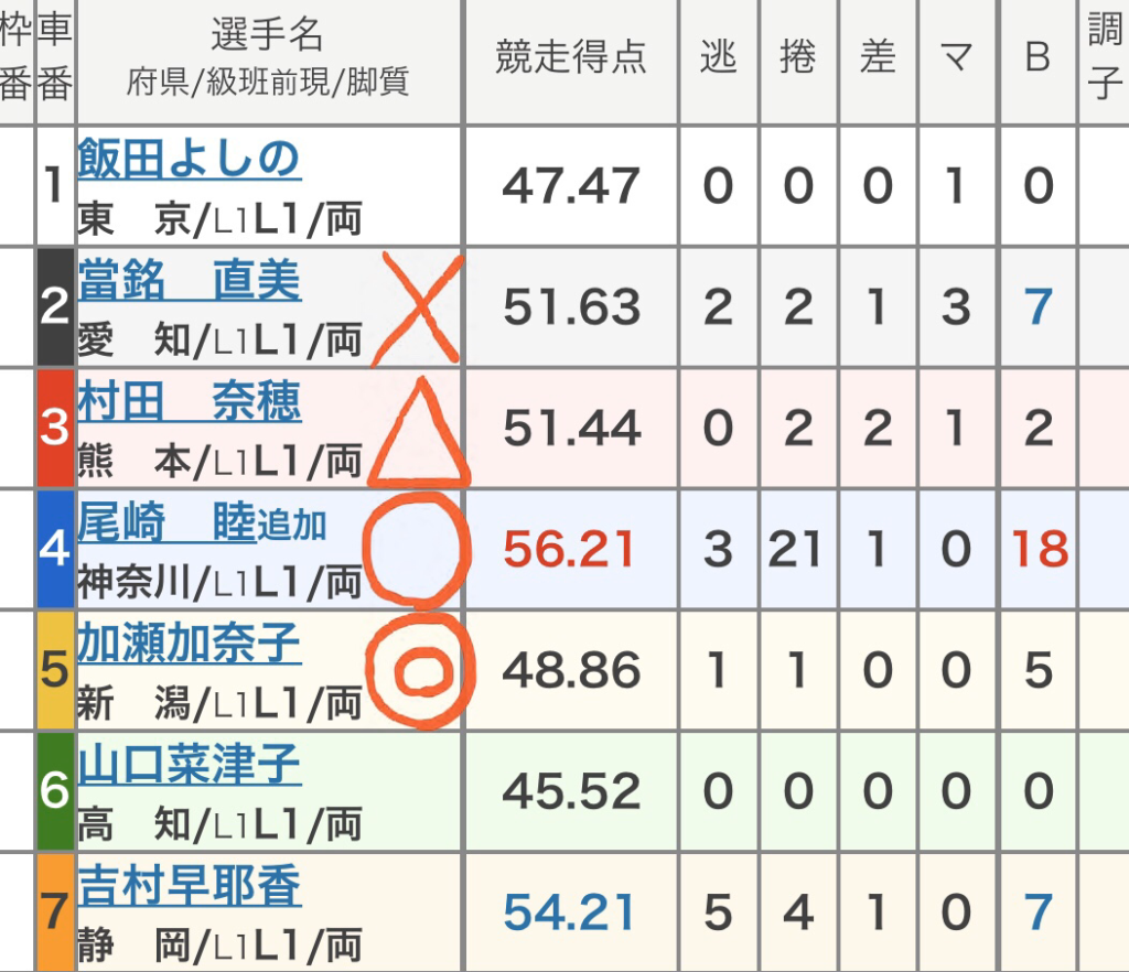 前橋競輪 (10/26)「FⅠケイドリームスカップ」の買い目