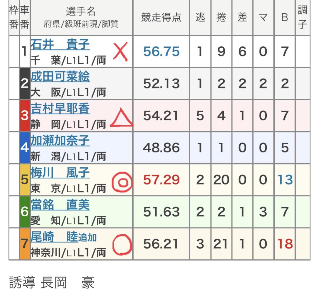 前橋競輪 (10/27)「FⅠケイドリームスカップ」の買い目
