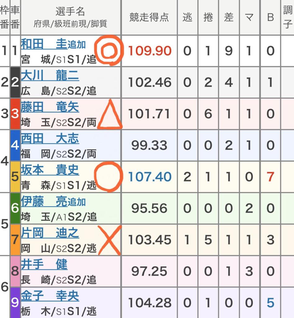 広島競輪競輪 (10/29)「FⅠオッズパーク杯争奪戦」の買い目