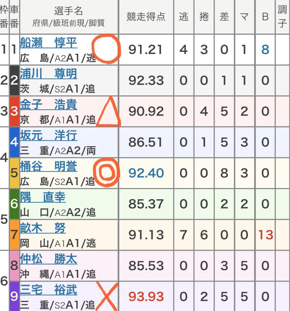 広島競輪競輪 (10/30)「FⅠオッズパーク杯争奪戦」の買い目