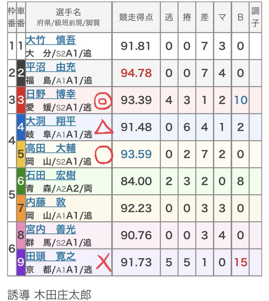 別府競輪競輪 (10/31)「FⅠ別府八湯ゆけむりカップ」の買い目