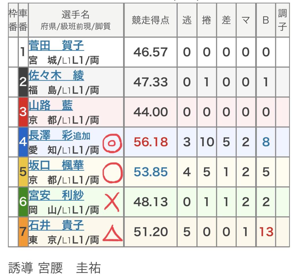 福井競輪競輪 (10/31)「FⅠFCTV杯けーぶるちゃん。賞」の買い目