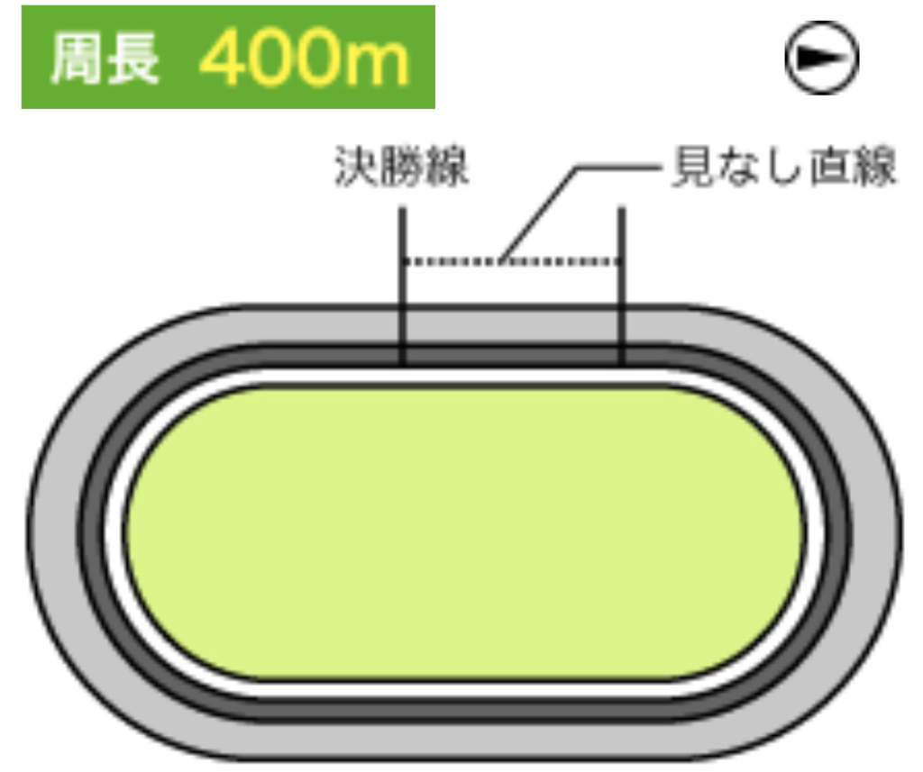 豊橋競輪(2/8〜)「GⅠ全日本選抜競輪」のバンク解説