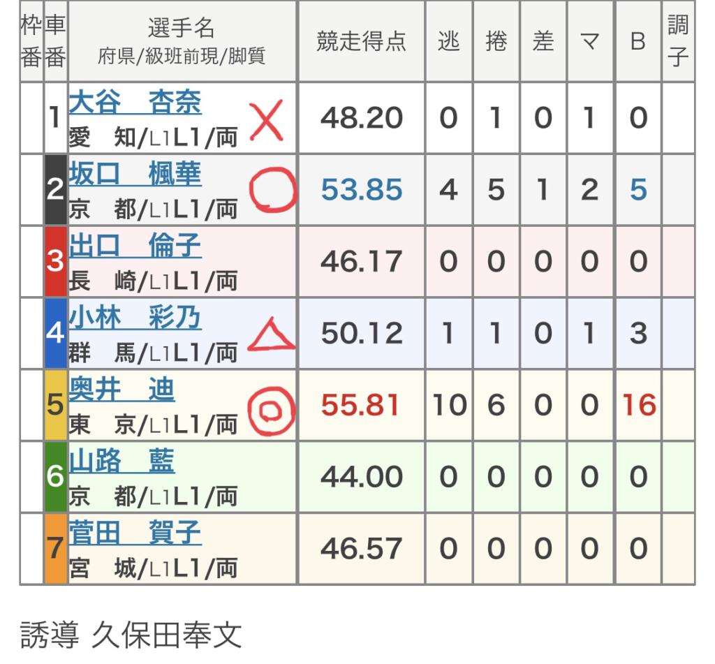 福井競輪競輪 (11/01)「FⅡFCTV杯けーぶるちゃん。賞」の買い目