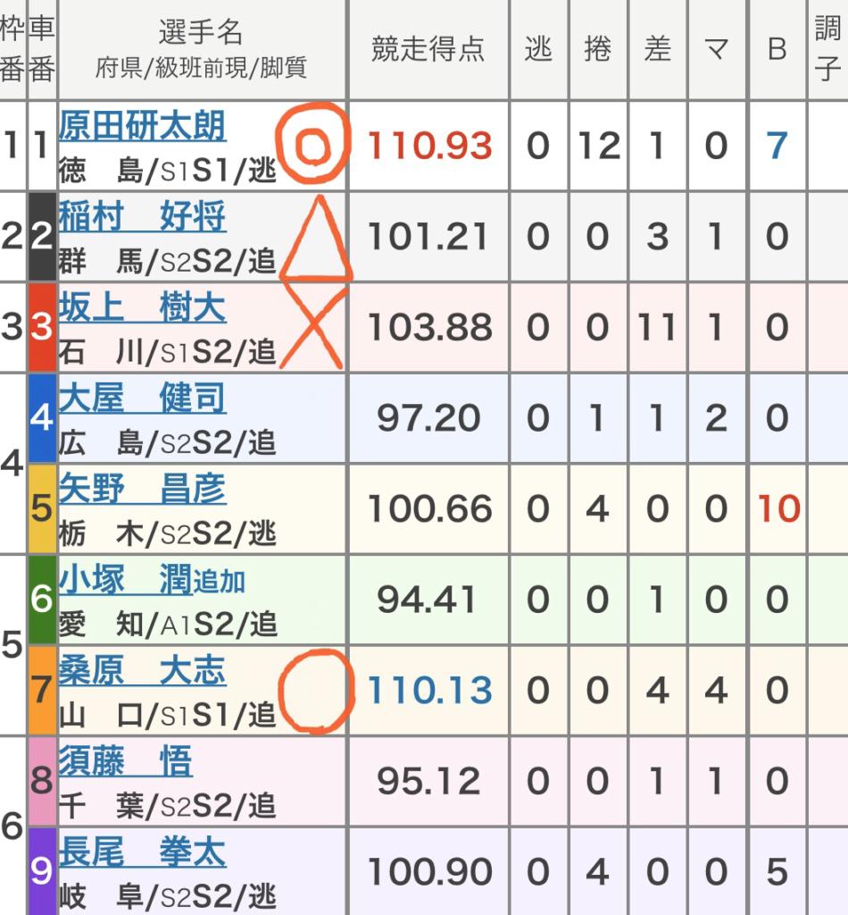 防府競輪競輪 (11/01)「GⅢ周防国府杯争奪戦」の買い目