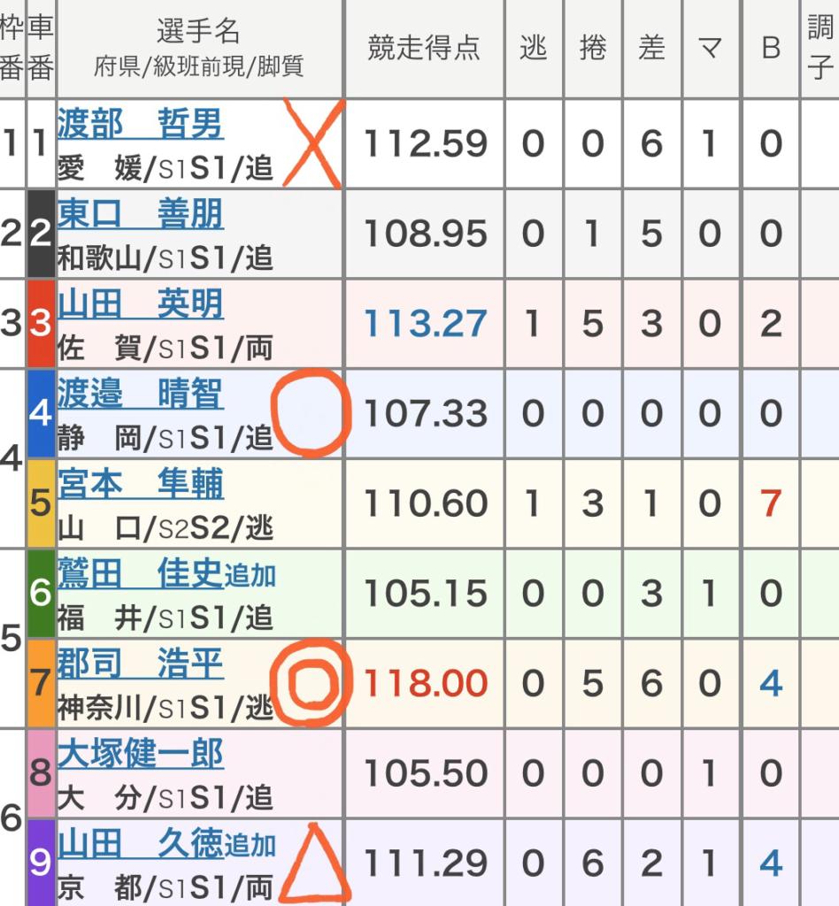 防府競輪競輪 (11/02)「GⅢ周防国府杯争奪戦」の買い目