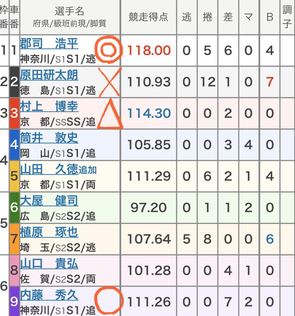 防府競輪競輪 (11/03)「GⅢ周防国府杯争奪戦」の買い目