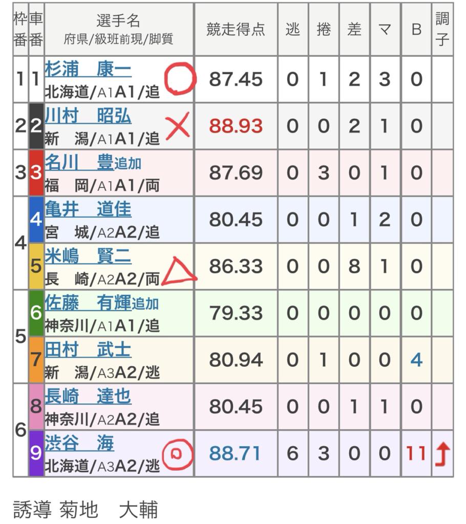 宇都宮競輪競輪 (11/03)「FⅡ栃木放送杯」の買い目