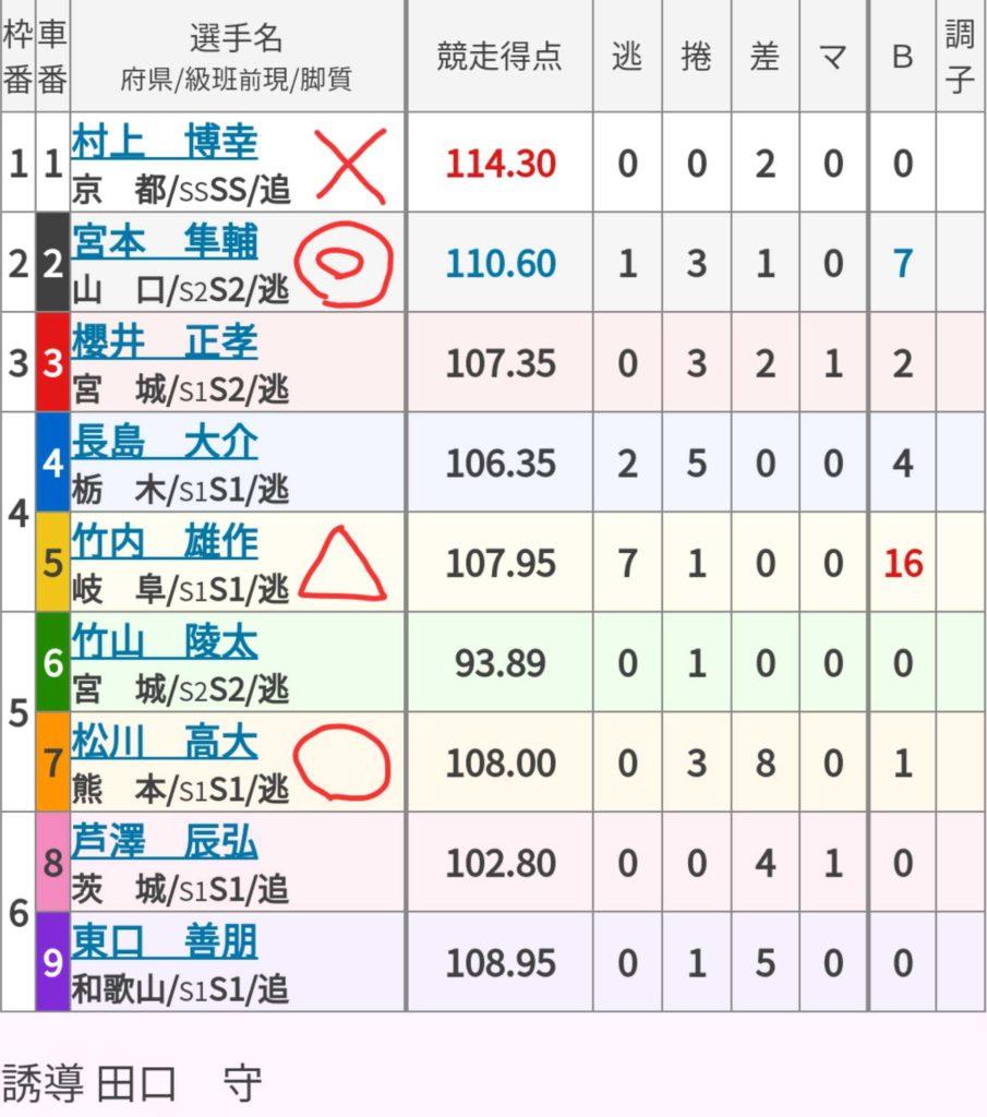 防府競輪競輪 (11/04)「GⅢ周防国府杯争奪戦」の買い目