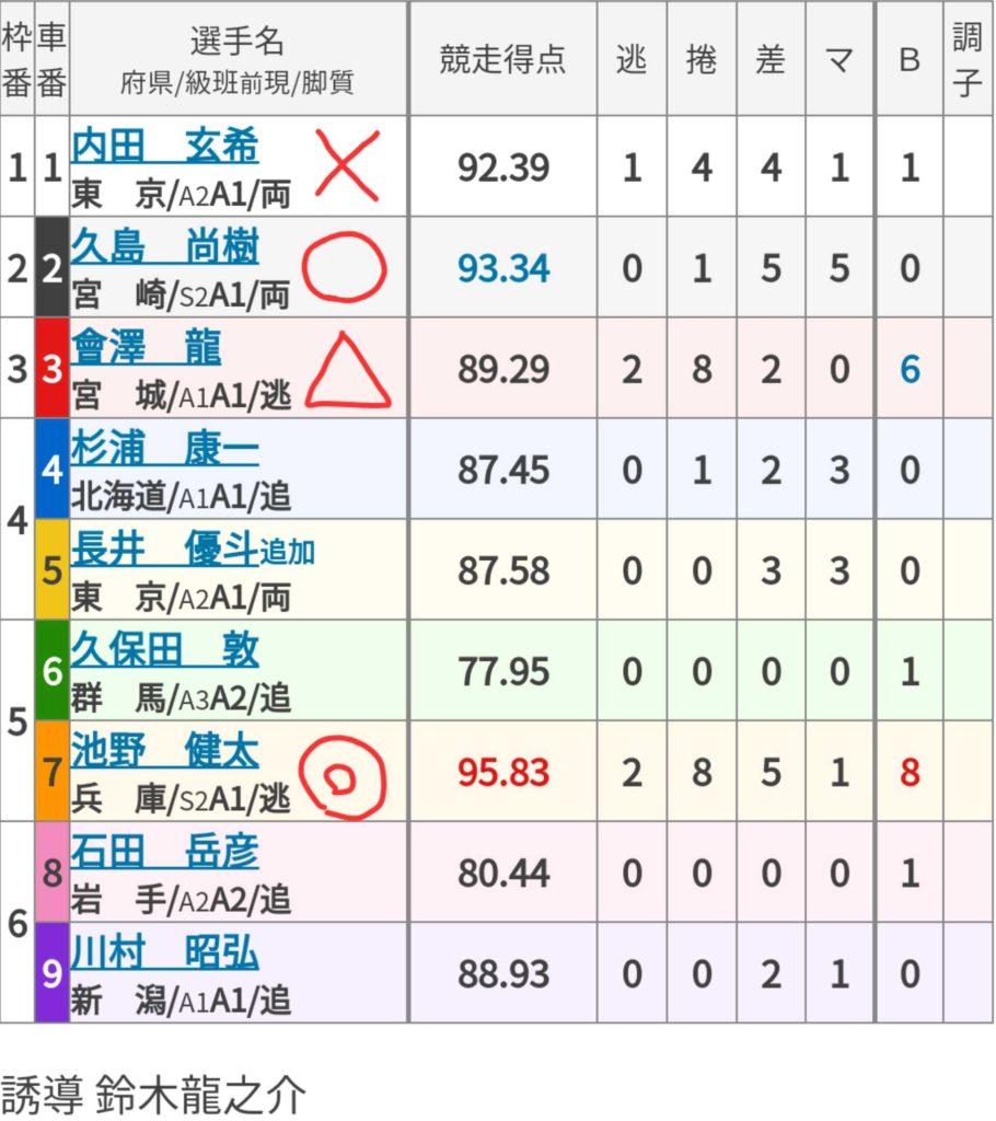 宇都宮競輪競輪 (11/04)「FⅡ栃木放送杯」の買い目