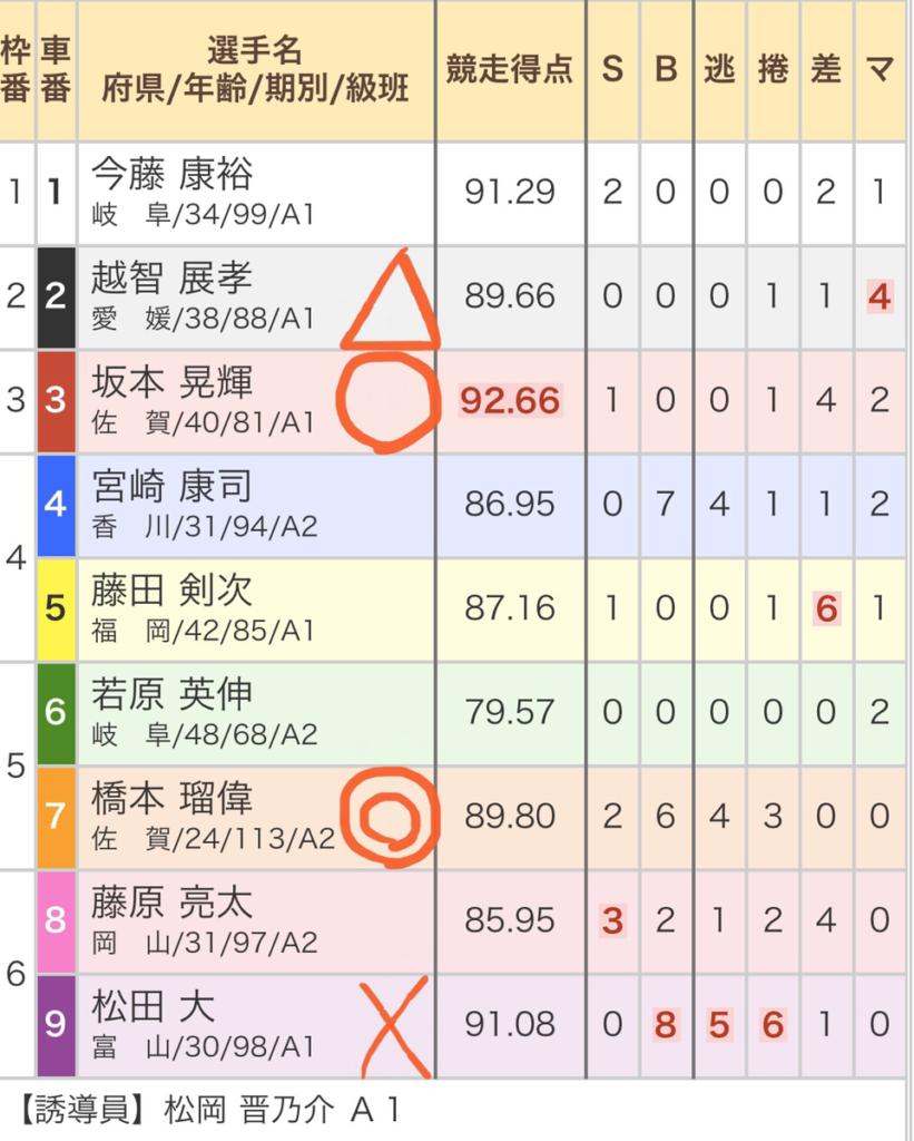 岐阜競輪競輪 (11/06)「FⅠ岐阜新聞・岐阜放送杯」の買い目