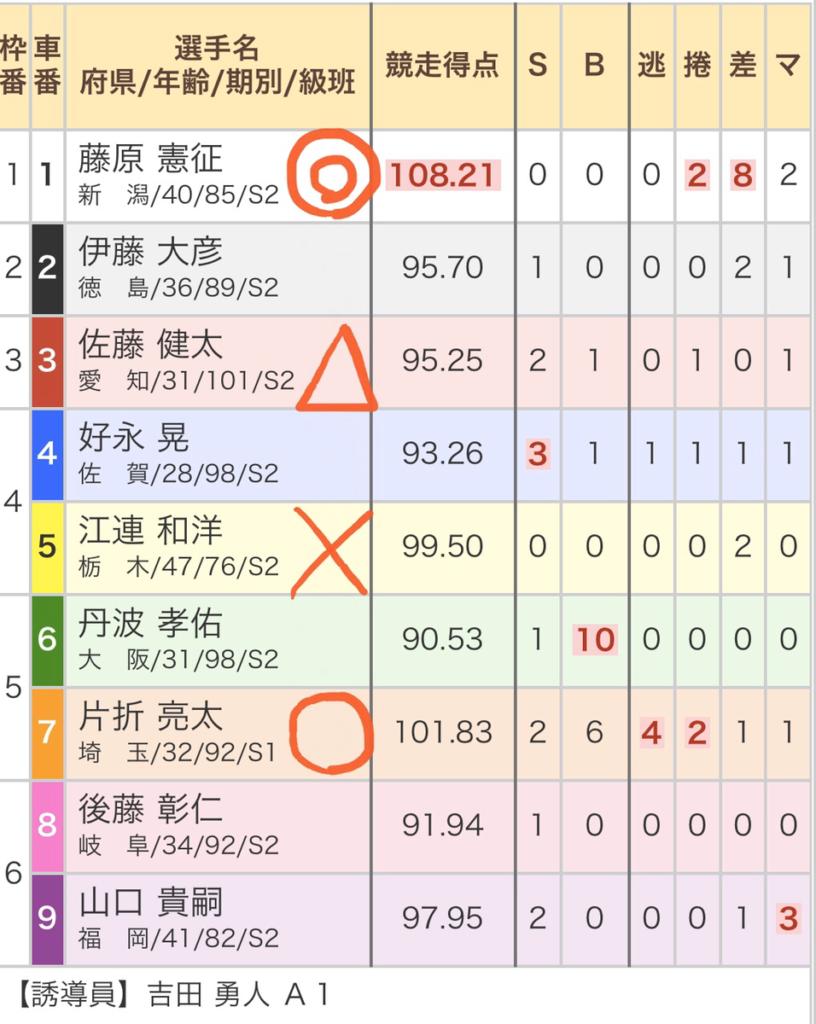 西武園競輪競輪 (11/06)「FⅠデイリースポーツ賞」の買い目