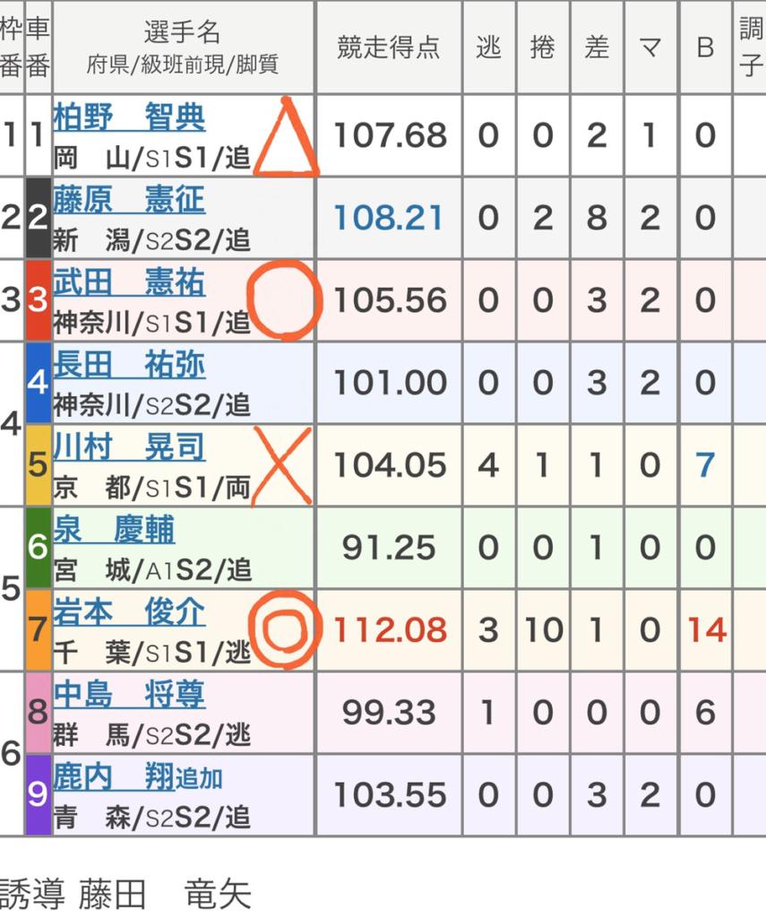 西武園競輪 (11/7)「FⅠデイリースポーツ賞」の買い目