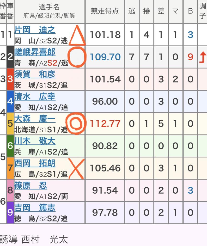 四日市競輪 (11/7)「GⅢ泗水杯争奪戦」の買い目