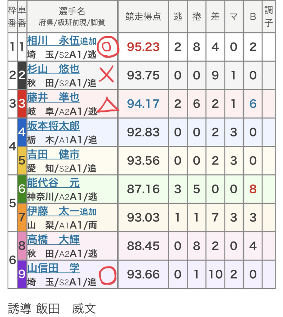 西武園競輪 (11/8)「FⅠデイリースポーツ賞」の買い目