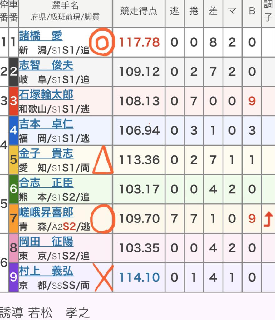 四日市競輪 (11/8)「GⅢ泗水杯争奪戦」の買い目