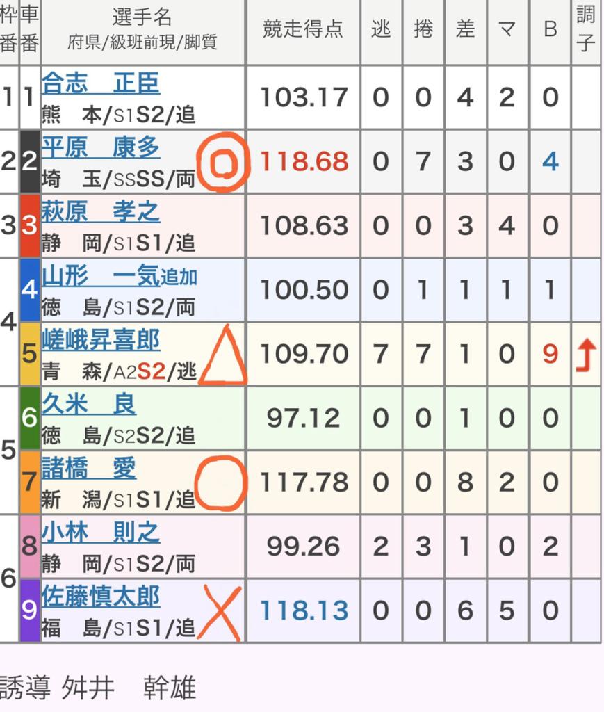 四日市競輪 (11/9)「GⅢ泗水杯争奪戦」の買い目