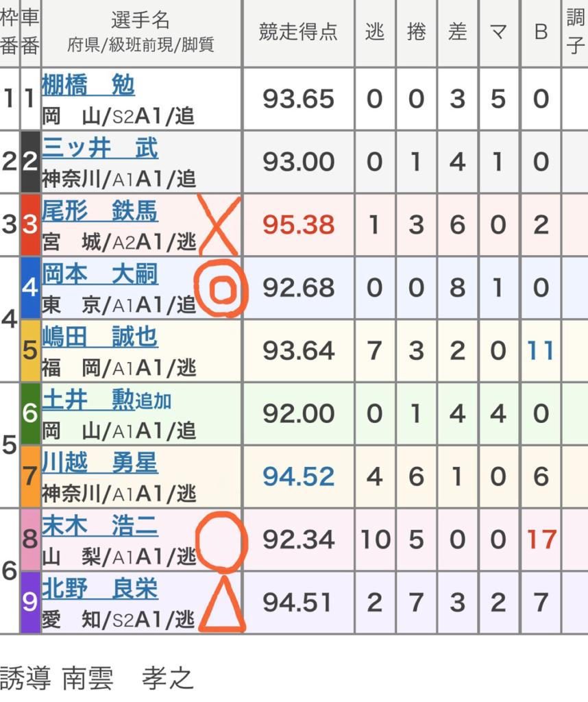 京王閣競輪 (11/12)「FⅠ関東カップ「後閑信一杯」」の買い目