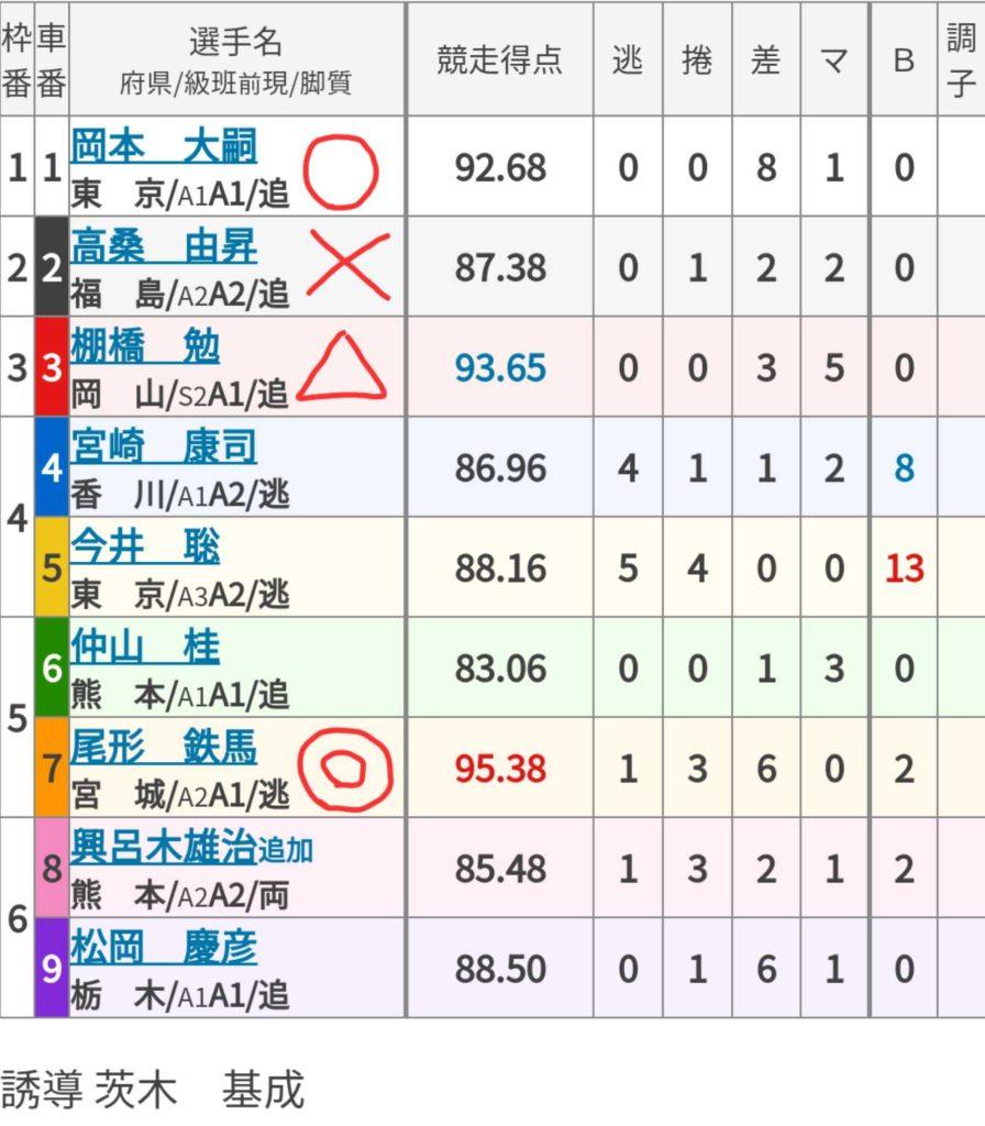 京王閣競輪 (11/13)「FⅠ関東カップ 後閑信一杯」の買い目