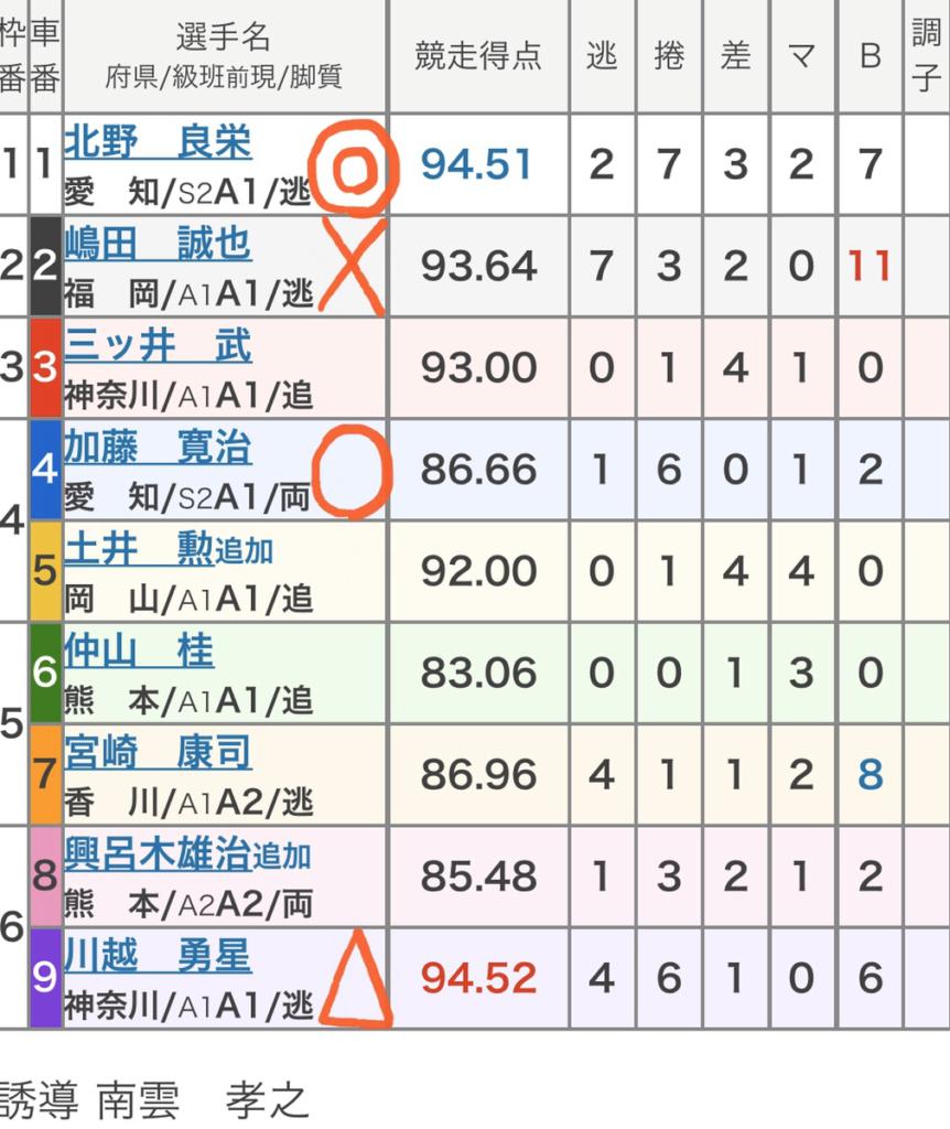 京王閣競輪競輪 (11/14)「FⅠ関東カップ「後閑信一杯」」の買い目