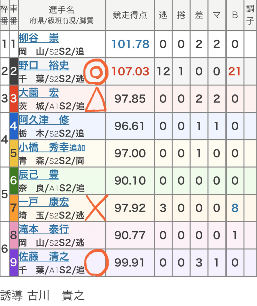 武雄競輪 (11/15)「FⅠ日本名輪会C第8回佐々木昭彦杯」の買い目