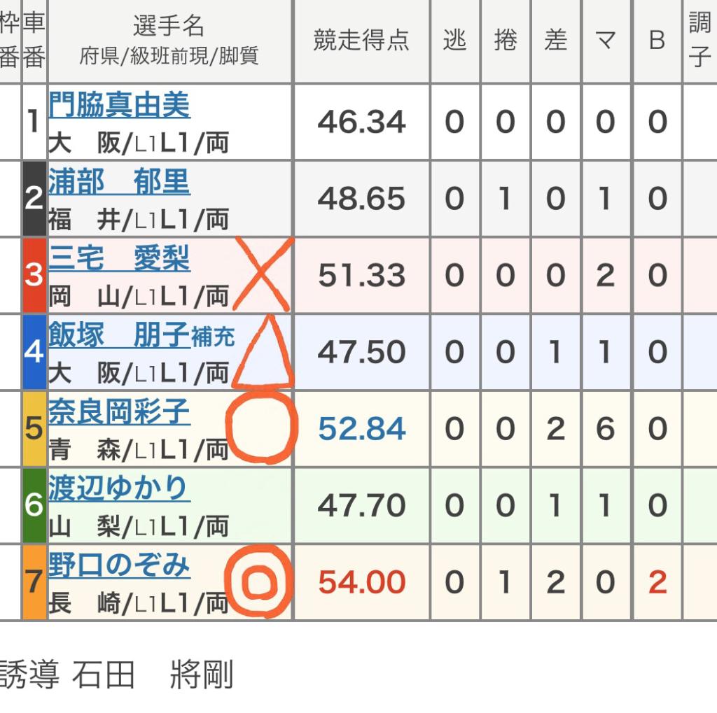 和歌山競輪 (11/15)「FⅡオッズパーク杯」の買い目