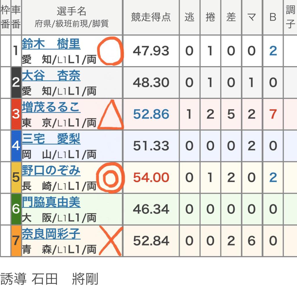 和歌山競輪 (11/16)「FⅡオッズパーク杯」の買い目