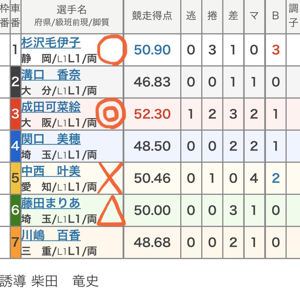 伊東競輪 (11/17)「FⅠ第40回ジャパンカップ」の買い目