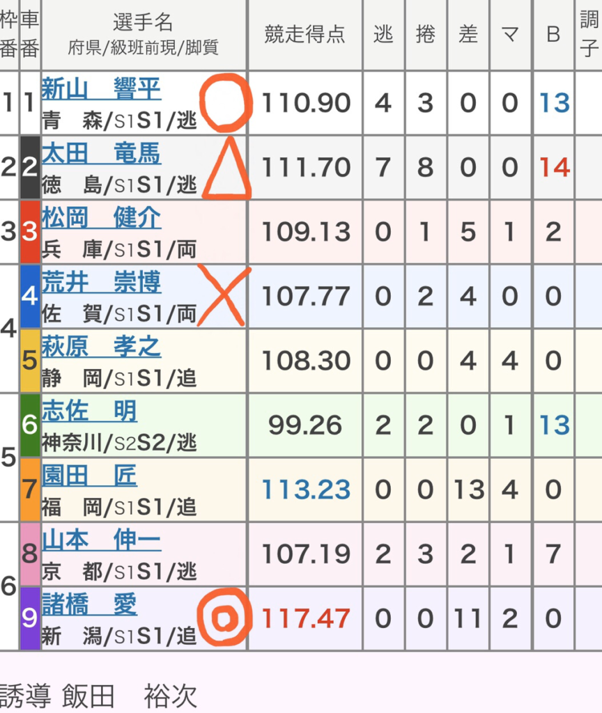 小倉競輪 (11/19)「FⅠ朝日新聞社杯競輪祭」の買い目