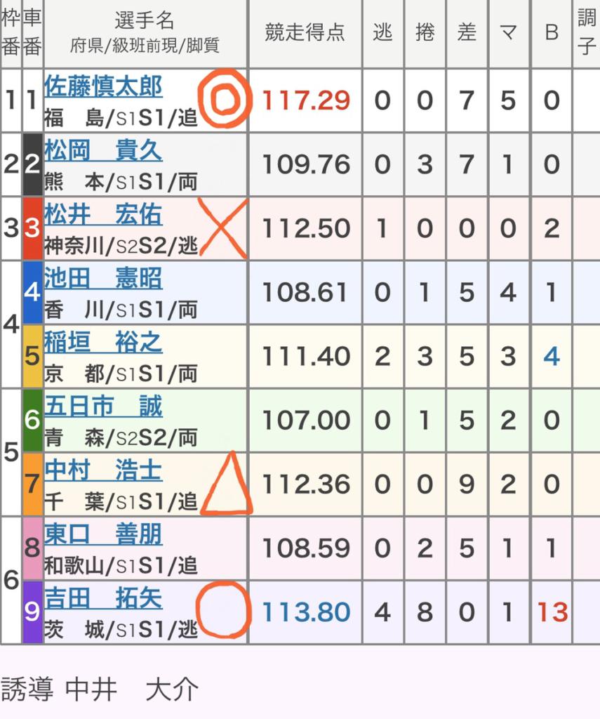 小倉競輪 (11/20)「FⅠ朝日新聞社杯競輪祭」の買い目