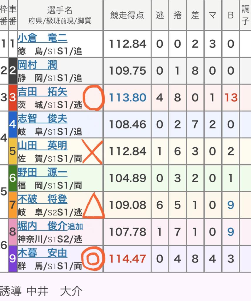 小倉競輪 (11/21)「GⅠ朝日新聞社杯競輪祭」の買い目