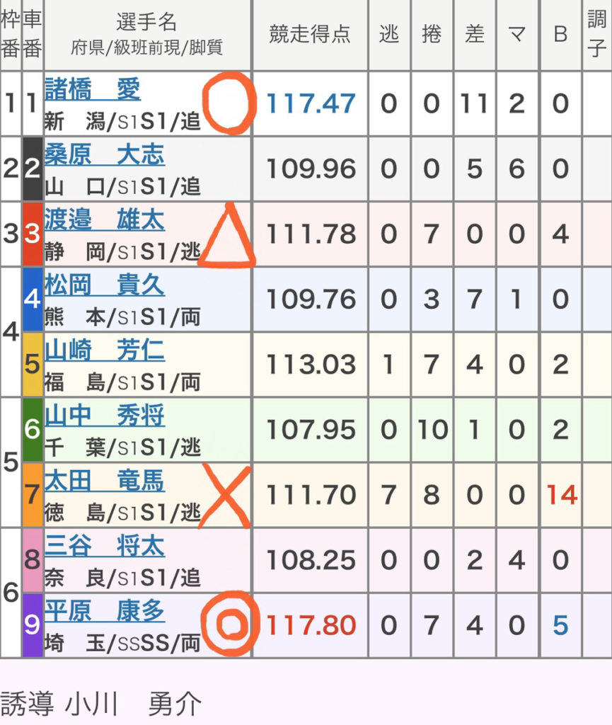 小倉競輪 (11/22)「GⅠ朝日新聞社杯競輪祭」の買い目