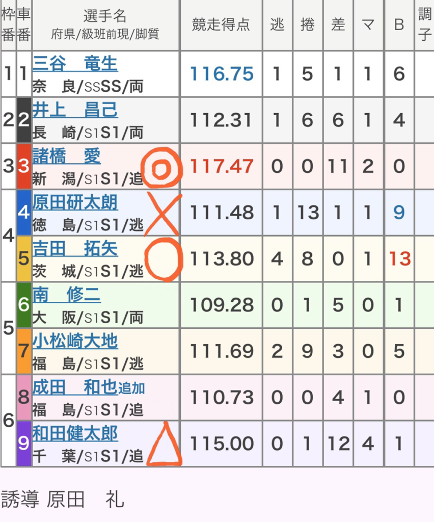 小倉競輪 (11/23)「GⅠ朝日新聞社杯競輪祭」の買い目