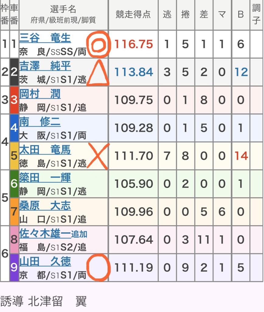 小倉競輪 (11/24)「GⅠ朝日新聞社杯競輪祭」の買い目