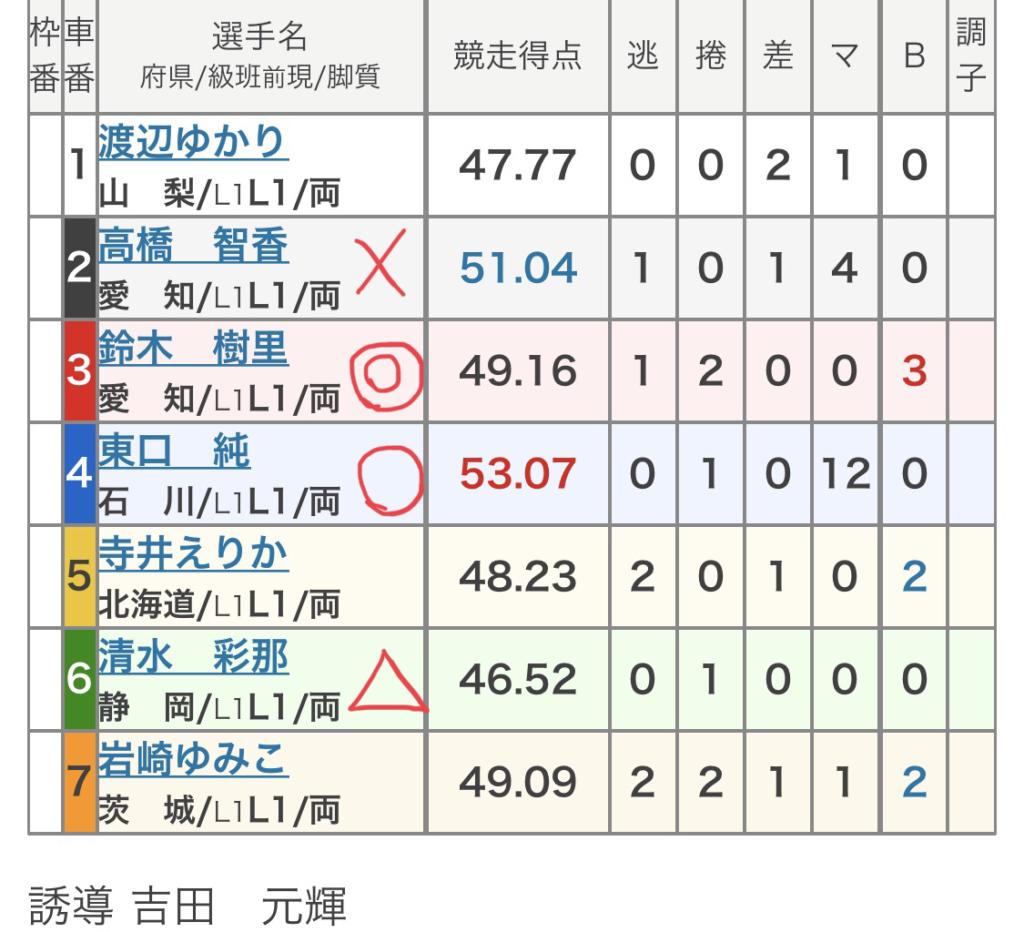 取手競輪 (11/24)「FⅡKドリームス杯」の買い目