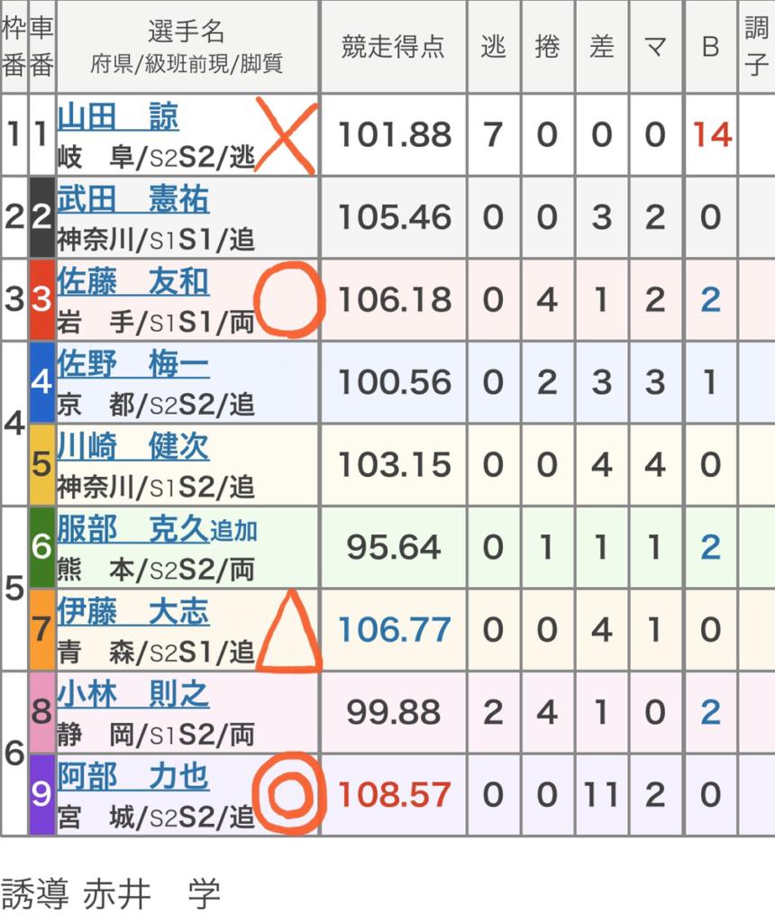 松戸競輪 (11/26)「FⅠ東出剛メモリアルカップin松戸」の買い目