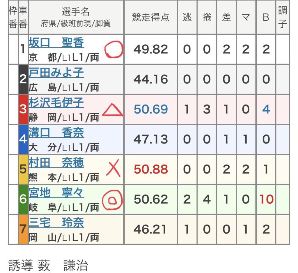 向日町競輪 (11/26)「FⅡ京紅葉賞」の買い目