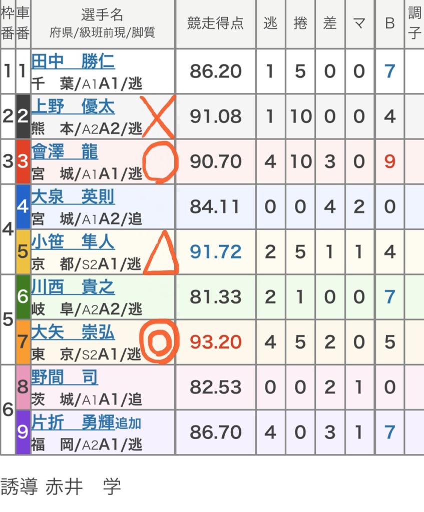 松戸競輪 (11/27)「FⅠ東出剛メモリアルカップin松戸」の買い目