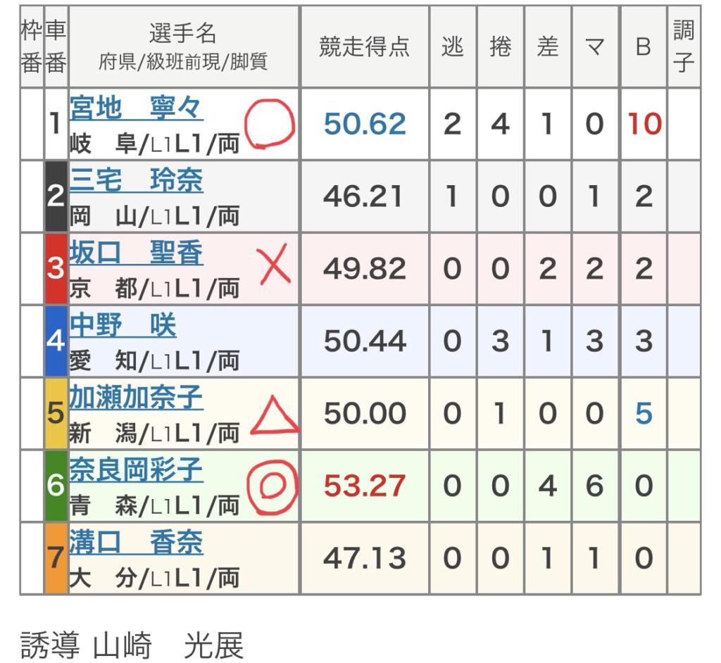 向日町競輪 (11/27)「FⅡ京紅葉賞」の買い目