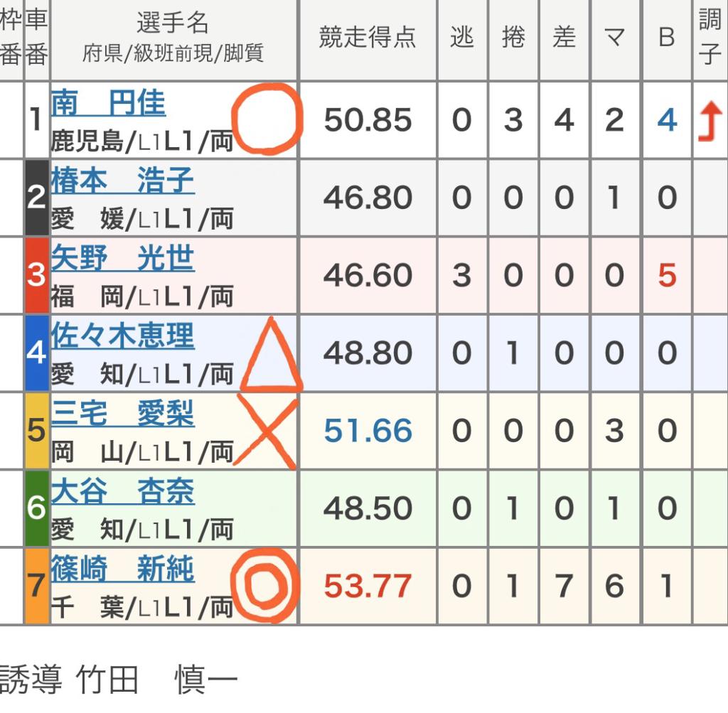 富山競輪 (11/28)「FⅡ閃光ライド杯」の買い目