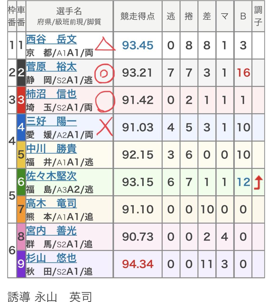 川崎競輪 (11/30)「FⅠmiyata E-BIKE Cup」の買い目