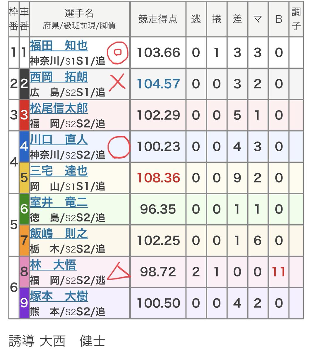 結果 川崎 競輪