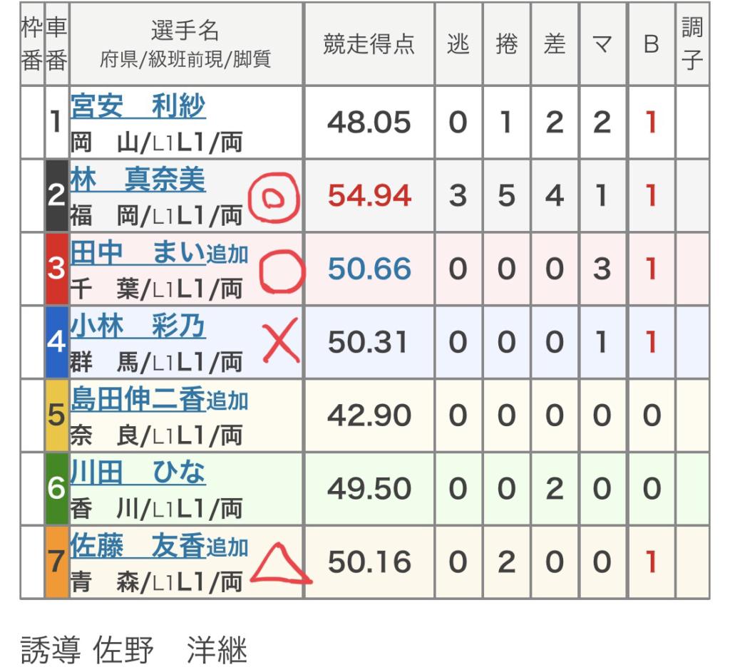向日町競輪 (12/1)「FⅡ京山茶花賞」の買い目